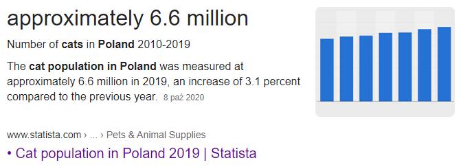 szacunkowa populacja kota domowego w polsce